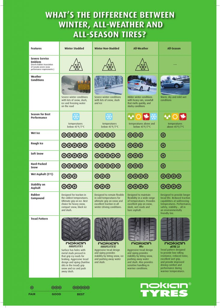 nokian tire comparison